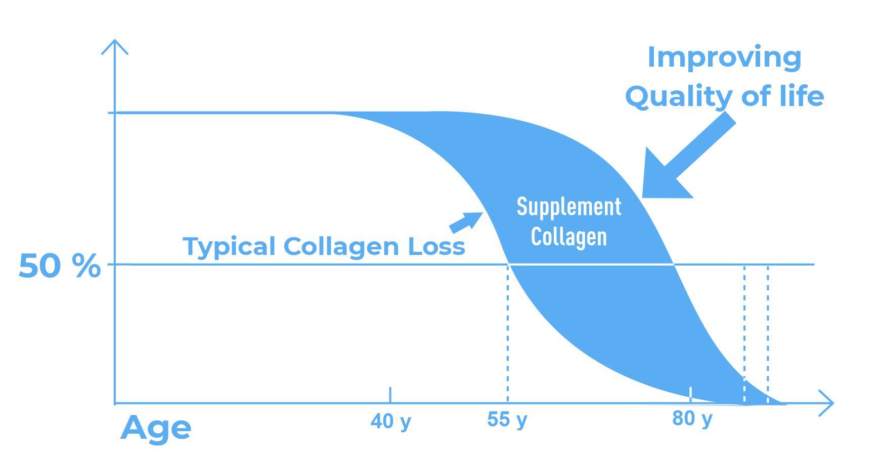 Collagen Depletion Graph – Blue