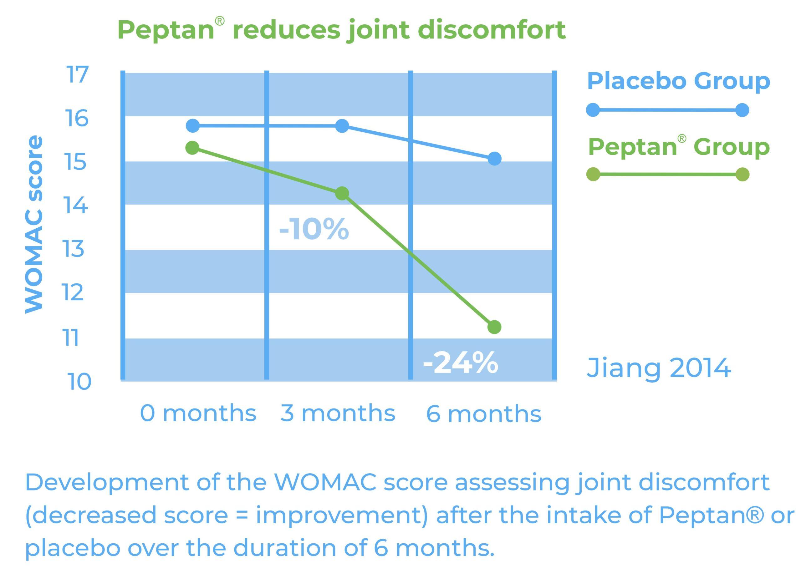 Peptan WOMAC Score